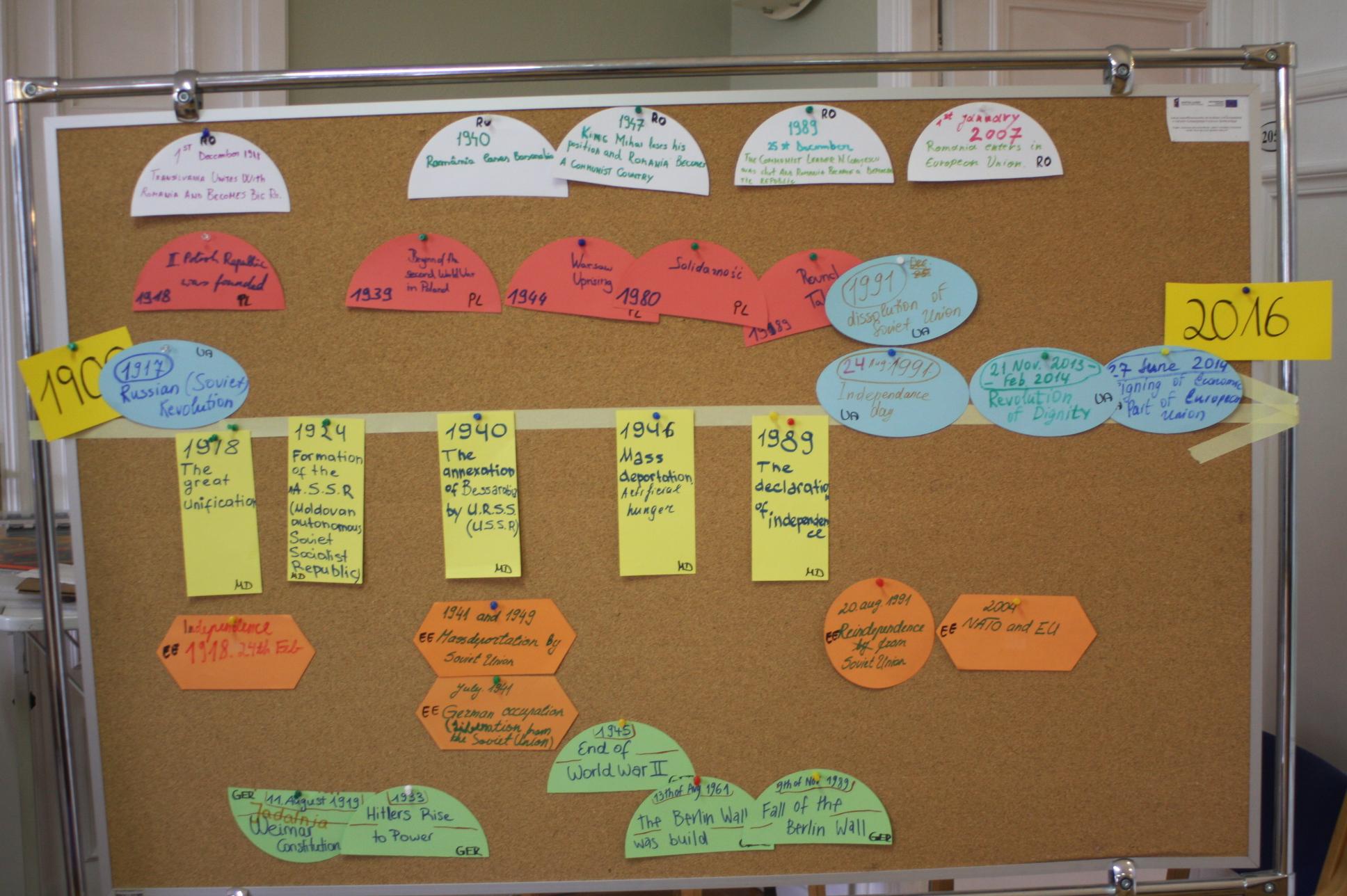 A multinational timeline: Estonia, Germany, Ukraine, Moldova, Romania & Poland;